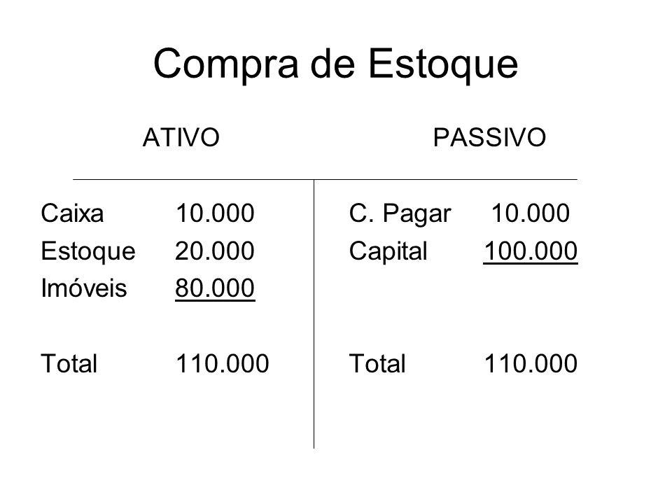 Compra de Estoque ATIVO Caixa10.000 Estoque20.000 Imóveis80.000 Total110.000 PASSIVO C. Pagar 10.000 Capital100.000 Total110.000