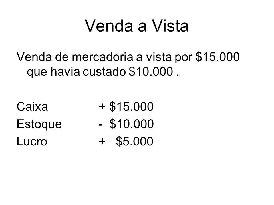 Venda a Vista Venda de mercadoria a vista por $15.000 que havia custado $10.000. Caixa+ $15.000 Estoque- $10.000 Lucro+ $5.000