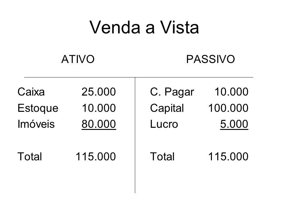Venda a Vista ATIVO Caixa 25.000 Estoque 10.000 Imóveis 80.000 Total115.000 PASSIVO C. Pagar 10.000 Capital100.000 Lucro 5.000 Total115.000