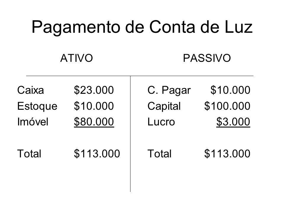 Pagamento de Conta de Luz ATIVO Caixa$23.000 Estoque$10.000 Imóvel$80.000 Total$113.000 PASSIVO C. Pagar $10.000 Capital$100.000 Lucro $3.000 Total$11