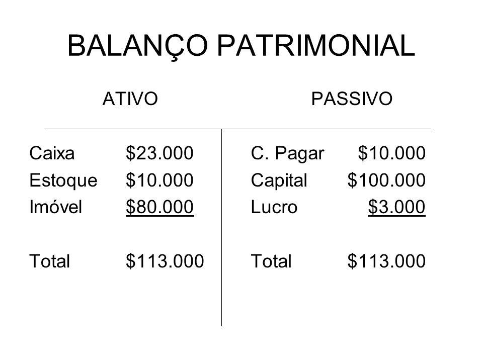 BALANÇO PATRIMONIAL ATIVO Caixa$23.000 Estoque$10.000 Imóvel$80.000 Total$113.000 PASSIVO C. Pagar $10.000 Capital$100.000 Lucro $3.000 Total$113.000