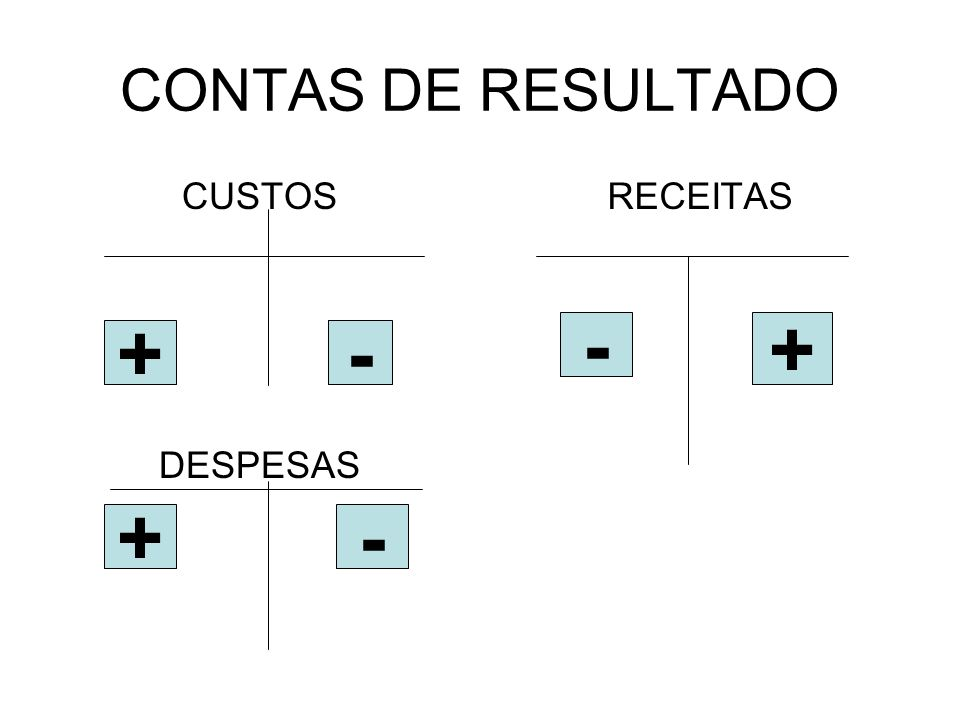 CONTAS DE RESULTADO CUSTOS DESPESAS RECEITAS +- +- - +