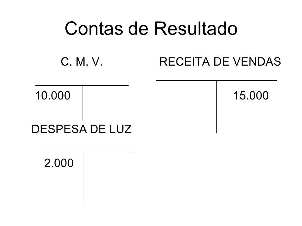 Contas de Resultado C. M. V. 10.000 DESPESA DE LUZ 2.000 RECEITA DE VENDAS 15.000