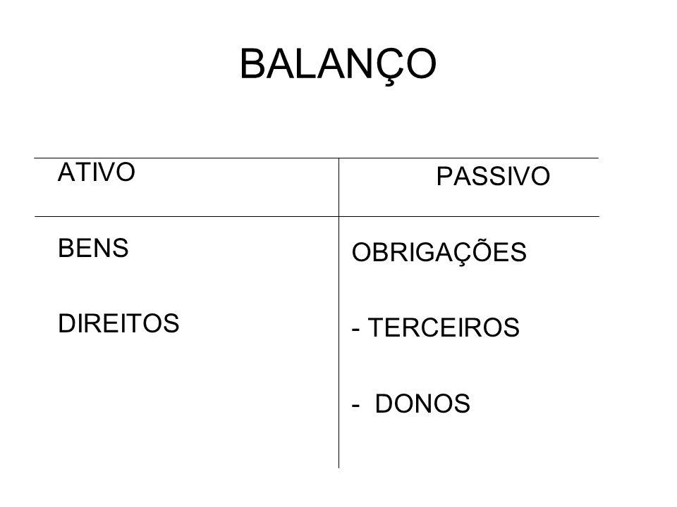 BALANÇO ATIVO BENS DIREITOS PASSIVO OBRIGAÇÕES - TERCEIROS - DONOS