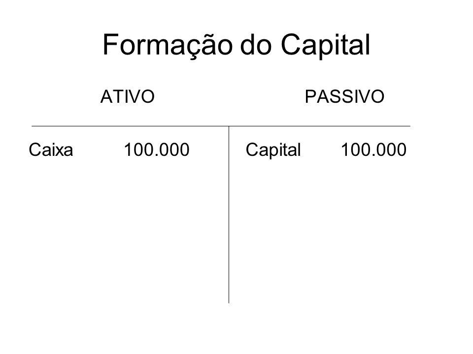 Formação do Capital ATIVO Caixa100.000 PASSIVO Capital100.000