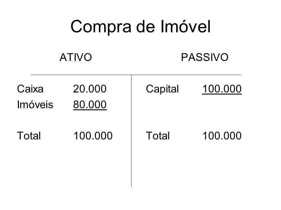 Compra de Imóvel ATIVO Caixa20.000 Imóveis80.000 Total100.000 PASSIVO Capital100.000 Total100.000