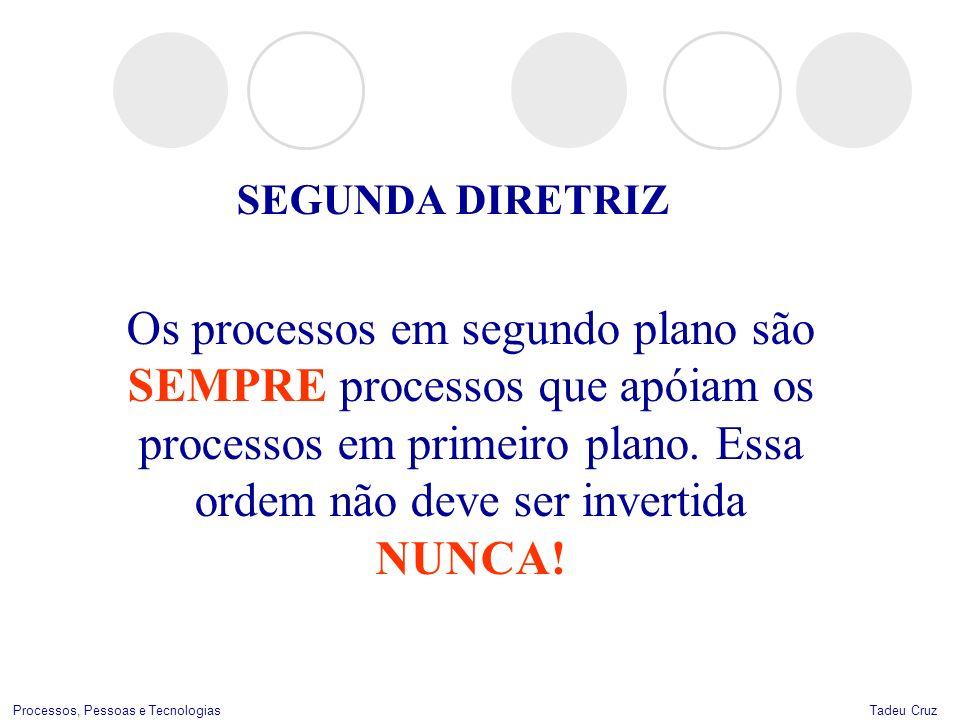 Tadeu CruzProcessos, Pessoas e Tecnologias SEGUNDA DIRETRIZ Os processos em segundo plano são SEMPRE processos que apóiam os processos em primeiro pla