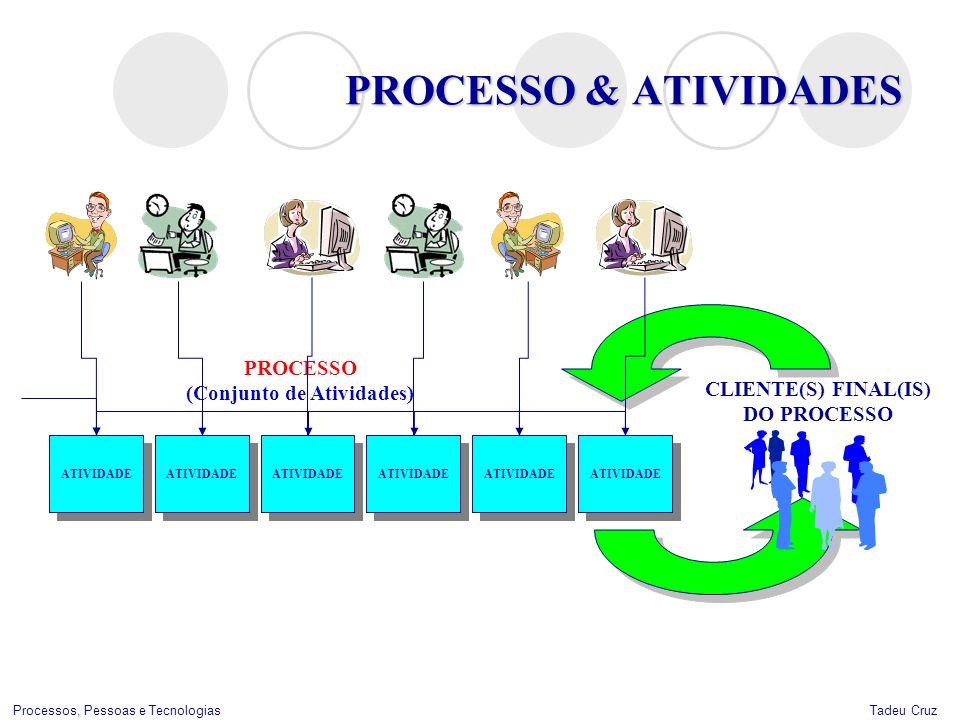 Tadeu CruzProcessos, Pessoas e Tecnologias PROCESSO & ATIVIDADES ATIVIDADE CLIENTE(S) FINAL(IS) DO PROCESSO ATIVIDADE PROCESSO (Conjunto de Atividades