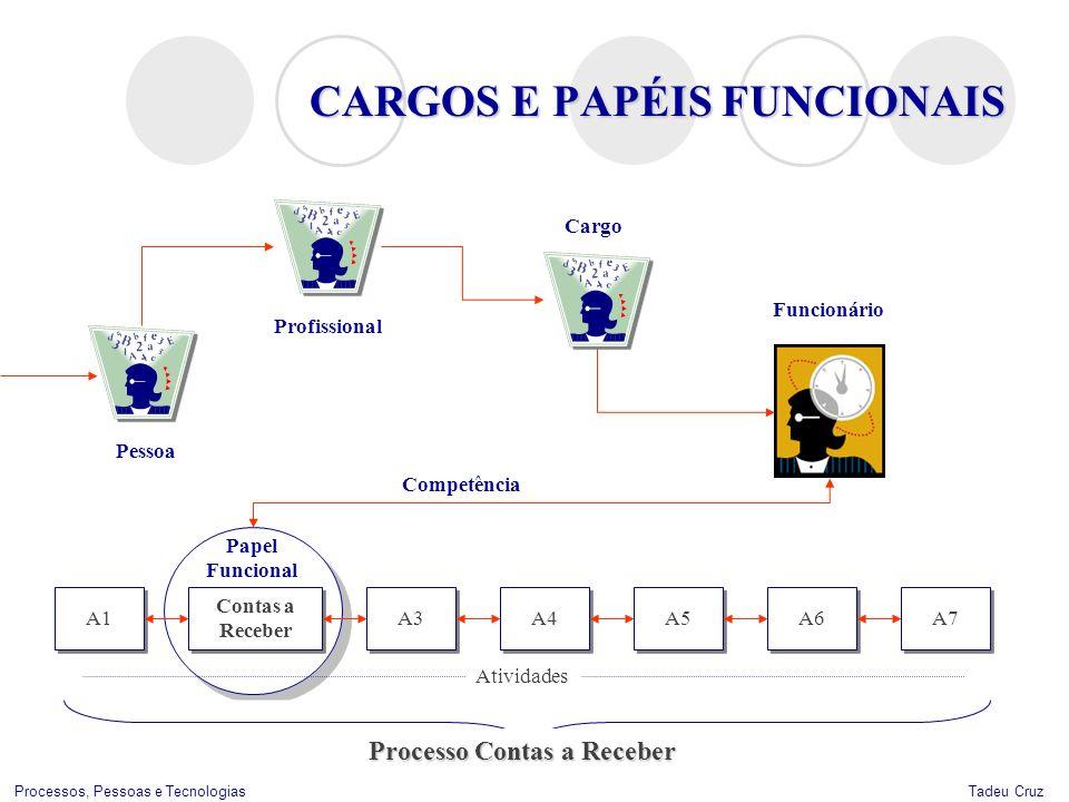 Tadeu CruzProcessos, Pessoas e Tecnologias CARGOS E PAPÉIS FUNCIONAIS Cargo Papel Funcional Profissional Pessoa A1 A3 A4 A5 A6 A7 Processo Contas a Re