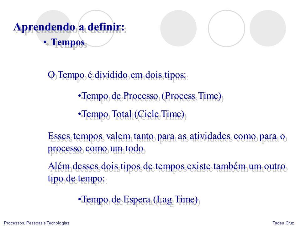 Tadeu CruzProcessos, Pessoas e Tecnologias Aprendendo a definir: Tempos Aprendendo a definir: Tempos O Tempo é dividido em dois tipos: Tempo de Proces