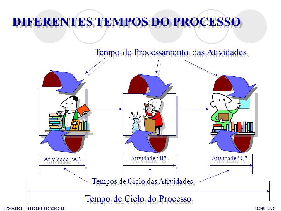 Tadeu CruzProcessos, Pessoas e Tecnologias DIFERENTES TEMPOS DO PROCESSO Atividade A Tempo de Ciclo do Processo Tempos de Ciclo das Atividades Ativida