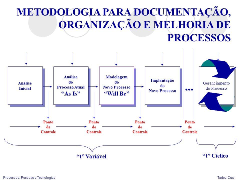 Tadeu CruzProcessos, Pessoas e Tecnologias AnáliseInicialAnáliseInicialAnálisedo Processo Atual As Is Análisedo Processo Atual As Is Modelagemdo Novo