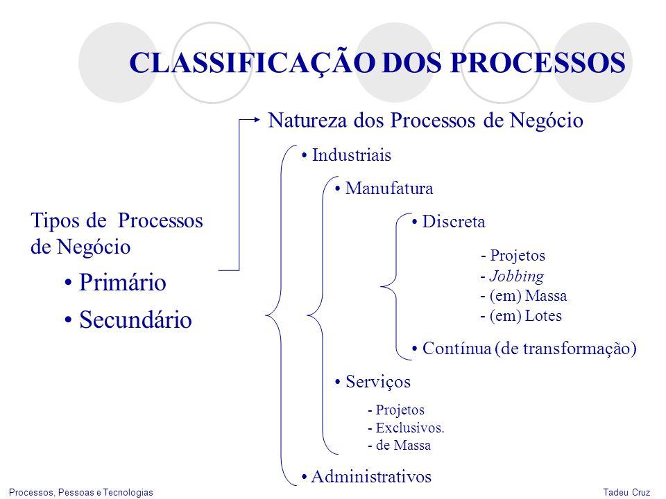 Tadeu CruzProcessos, Pessoas e Tecnologias CLASSIFICAÇÃO DOS PROCESSOS Natureza dos Processos de Negócio Industriais Manufatura Discreta - Projetos -