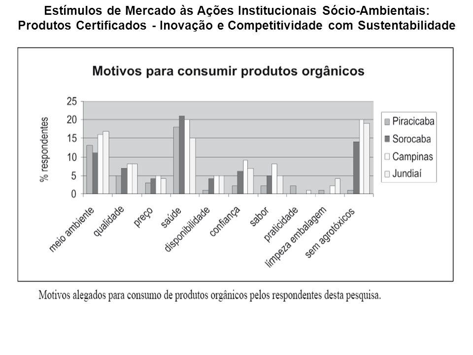 Estímulos de Mercado às Ações Institucionais Sócio-Ambientais: Produtos Certificados - Inovação e Competitividade com Sustentabilidade