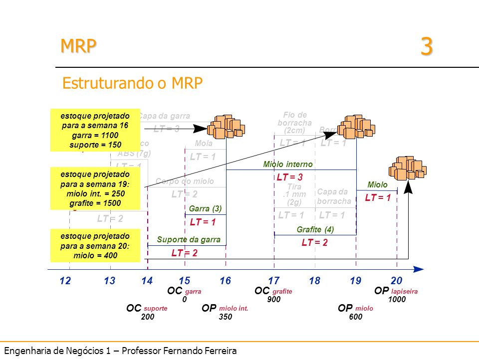 Engenharia de Negócios 1 – Professor Fernando Ferreira 3 MRPMRP Miolo Corpo do miolo Grafite (4) Borracha Capa da borracha Fio de borracha (2cm) Tira.