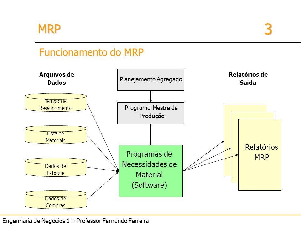 Engenharia de Negócios 1 – Professor Fernando Ferreira 3 MRPMRP Programas de Necessidades de Material (Software) Tempo de Ressuprimento Lista de Mater