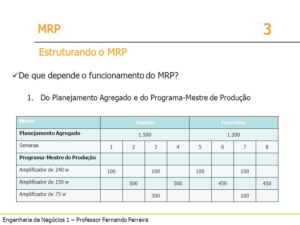 Engenharia de Negócios 1 – Professor Fernando Ferreira 3 MRPMRP Estruturando o MRP De que depende o funcionamento do MRP? 1. Do Planejamento Agregado