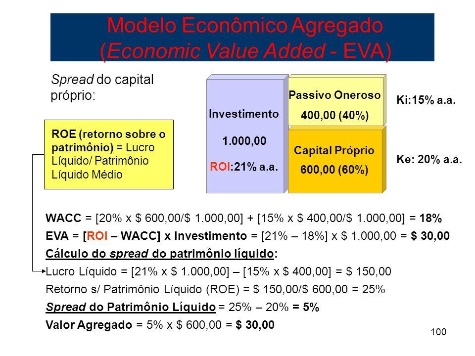 100 WACC = [20% x $ 600,00/$ 1.000,00] + [15% x $ 400,00/$ 1.000,00] = 18% EVA = [ROI – WACC] x Investimento = [21% – 18%] x $ 1.000,00 = $ 30,00 Cálc