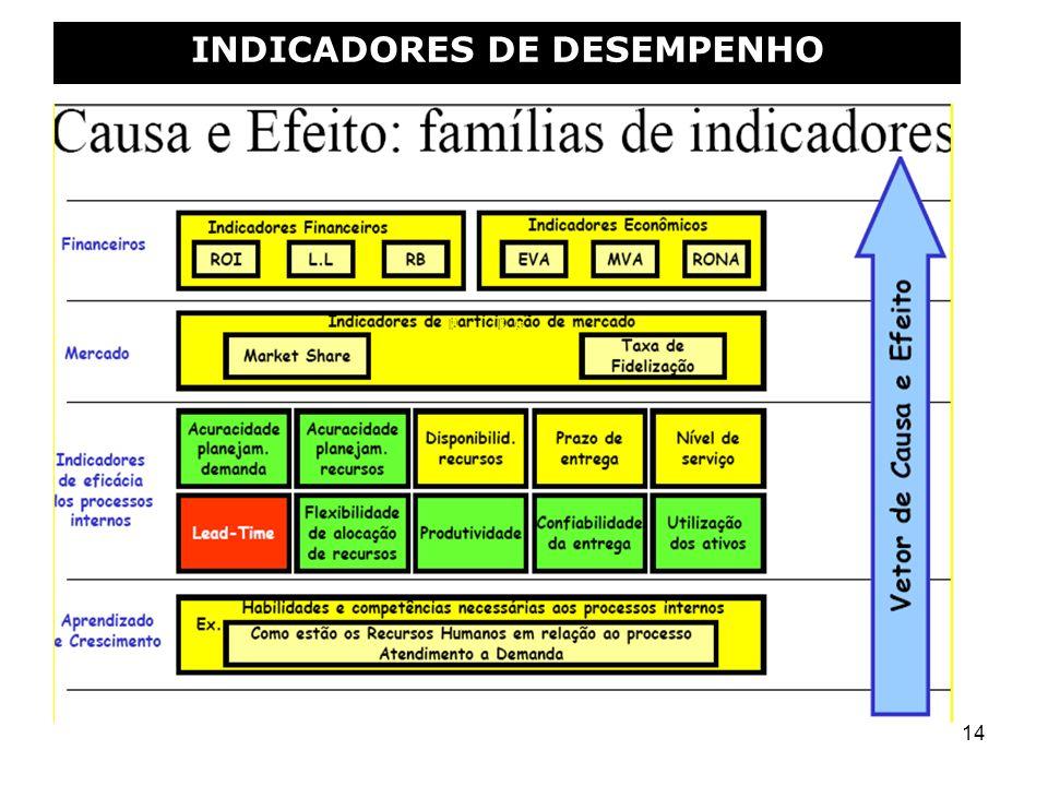 14 INDICADORES DE DESEMPENHO