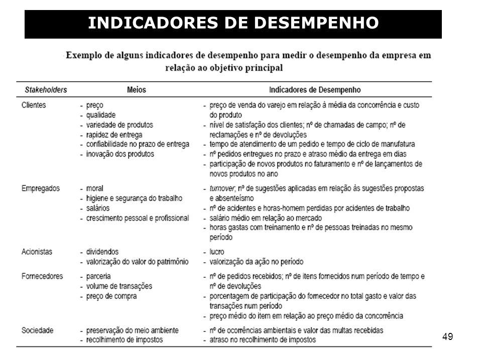 49 INDICADORES DE DESEMPENHO