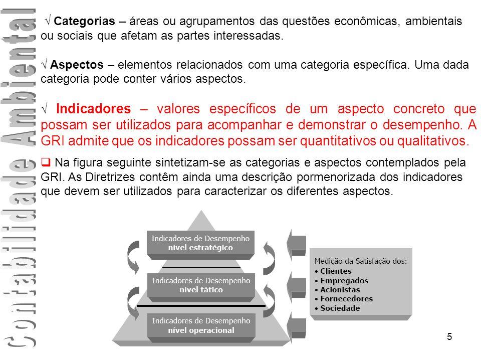 5 Categorias – áreas ou agrupamentos das questões econômicas, ambientais ou sociais que afetam as partes interessadas. Aspectos – elementos relacionad