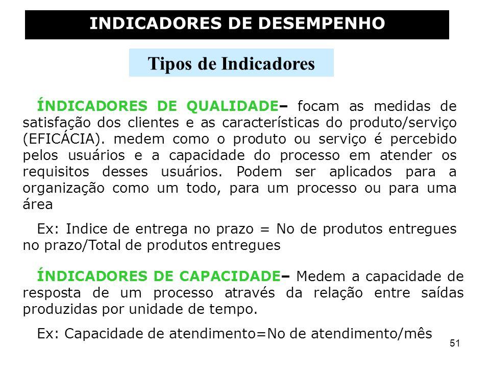51 INDICADORES DE DESEMPENHO Tipos de Indicadores ÍNDICADORES DE CAPACIDADE– Medem a capacidade de resposta de um processo através da relação entre sa