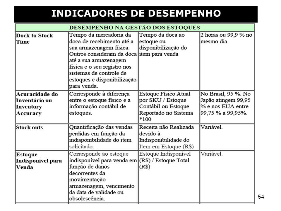 54 INDICADORES DE DESEMPENHO