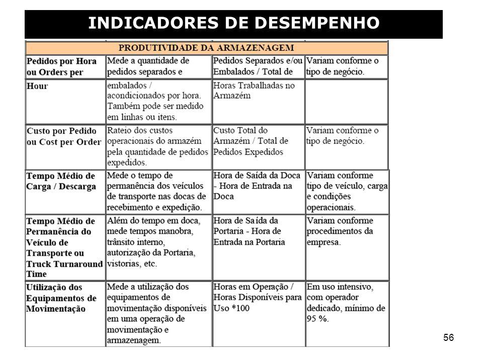 56 INDICADORES DE DESEMPENHO