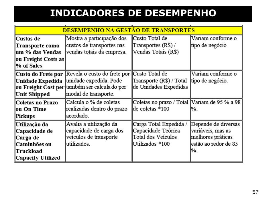 57 INDICADORES DE DESEMPENHO