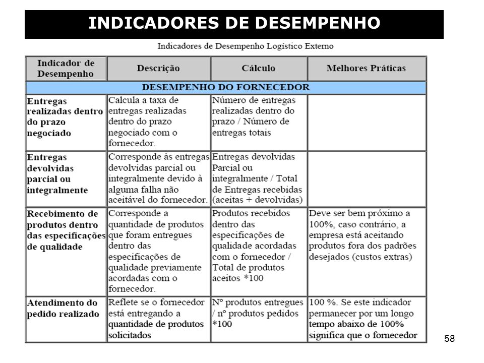 58 INDICADORES DE DESEMPENHO