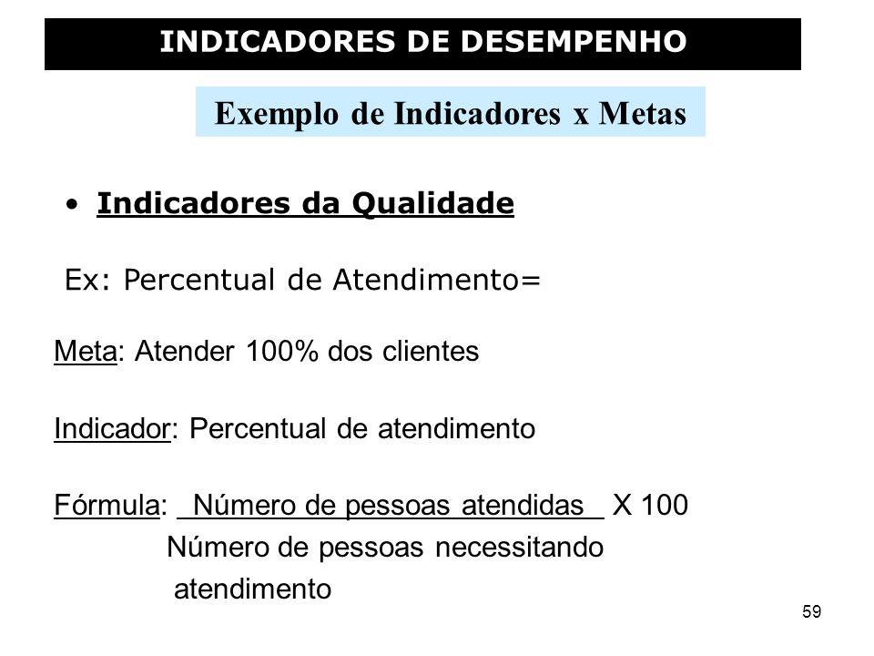 59 Exemplo de Indicadores x Metas INDICADORES DE DESEMPENHO Indicadores da Qualidade Ex: Percentual de Atendimento= Meta: Atender 100% dos clientes In