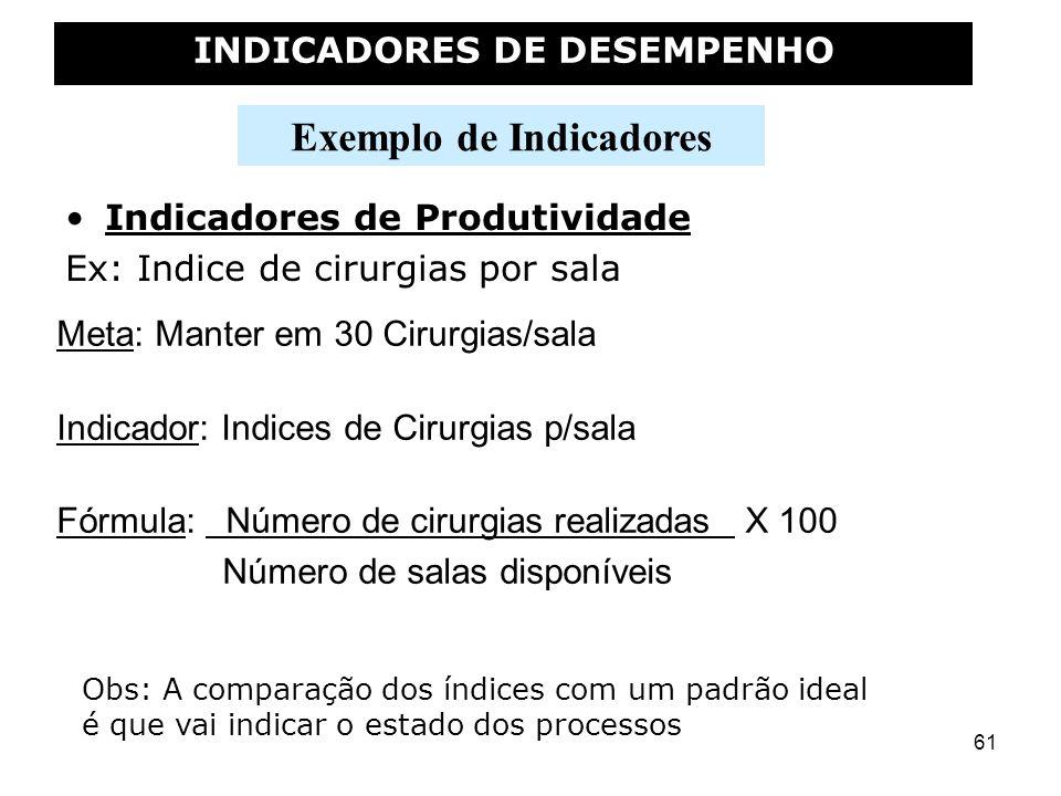 61 Exemplo de Indicadores INDICADORES DE DESEMPENHO Indicadores de Produtividade Ex: Indice de cirurgias por sala Obs: A comparação dos índices com um