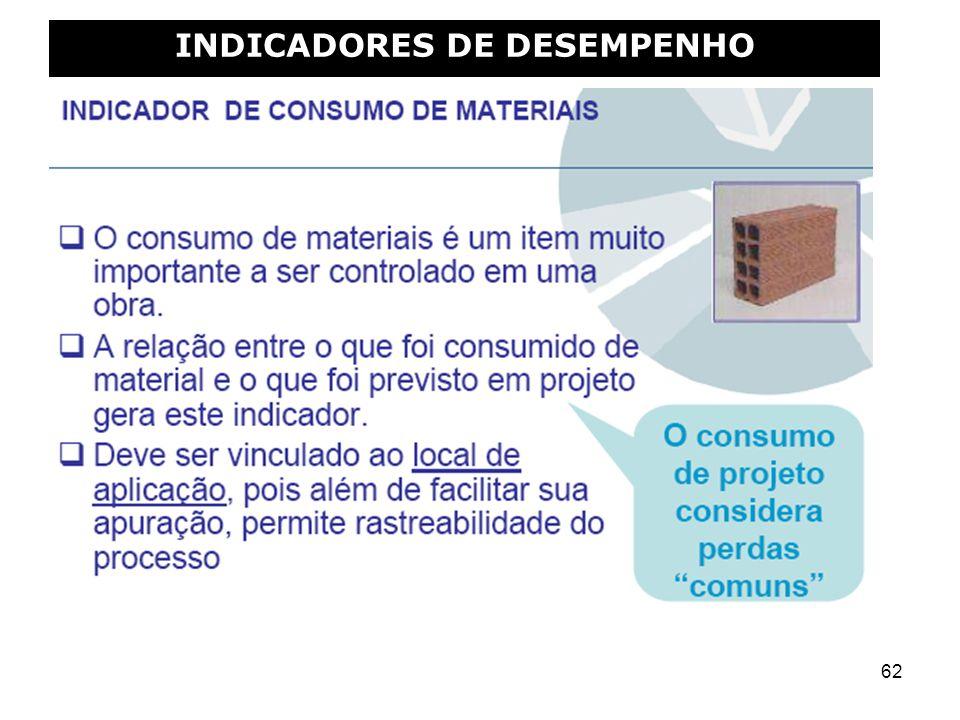 62 INDICADORES DE DESEMPENHO