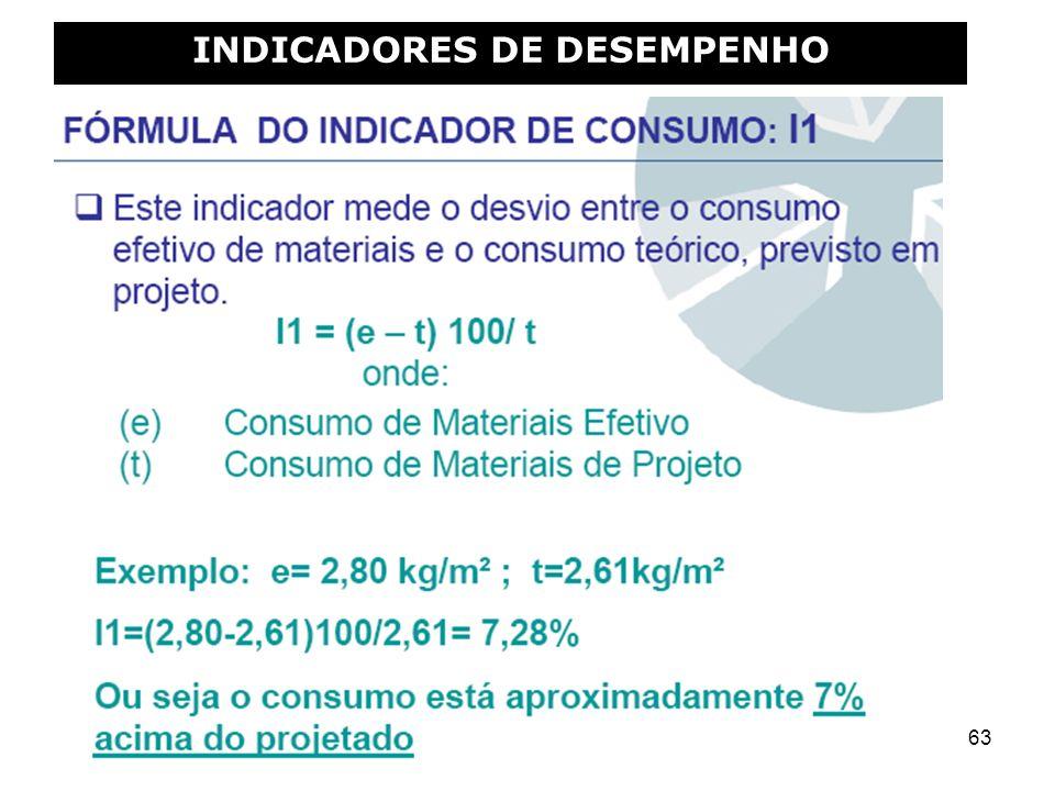 63 INDICADORES DE DESEMPENHO
