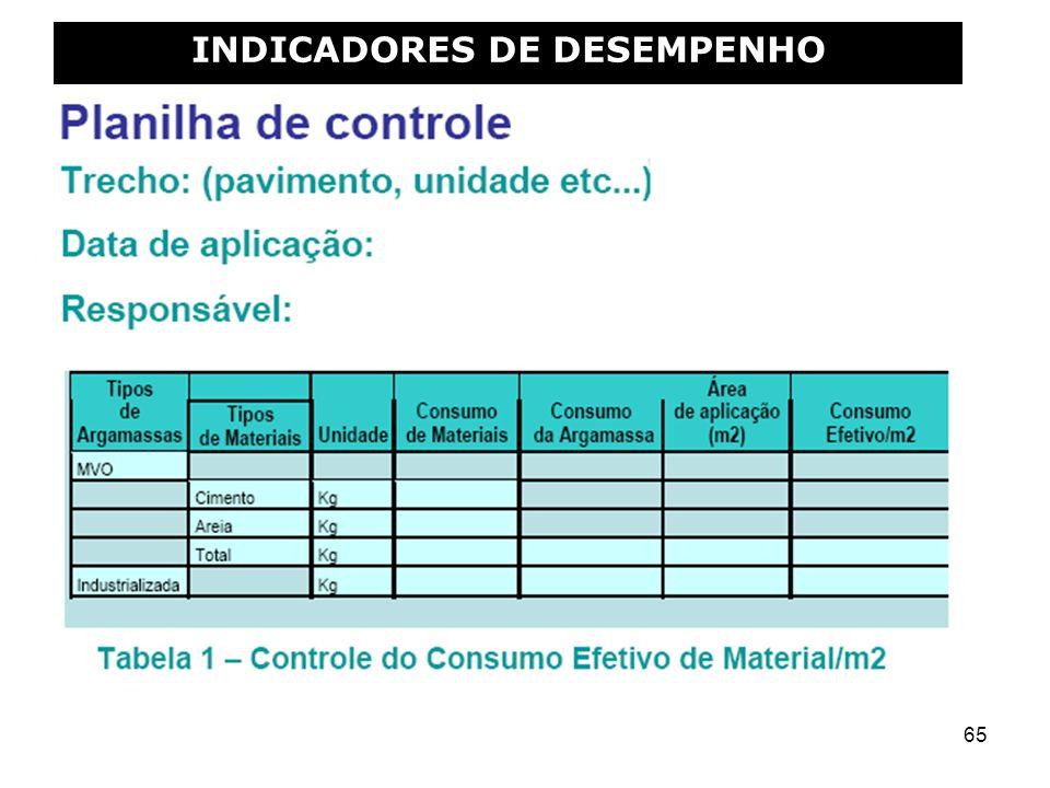 65 INDICADORES DE DESEMPENHO