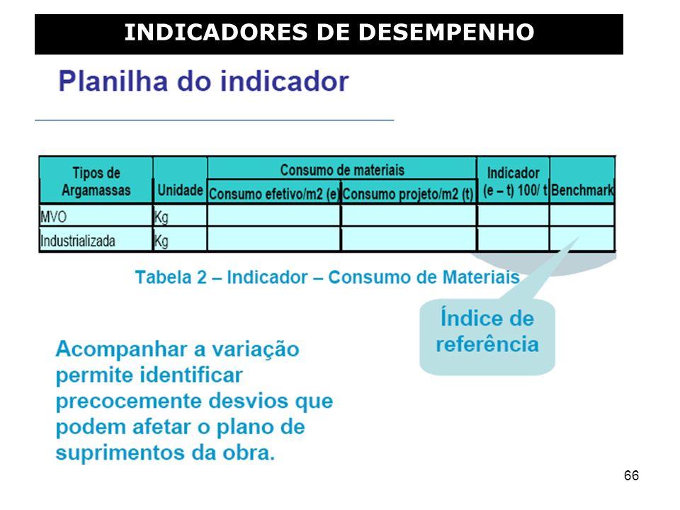 66 INDICADORES DE DESEMPENHO