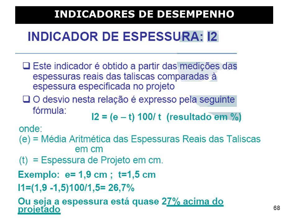 68 INDICADORES DE DESEMPENHO