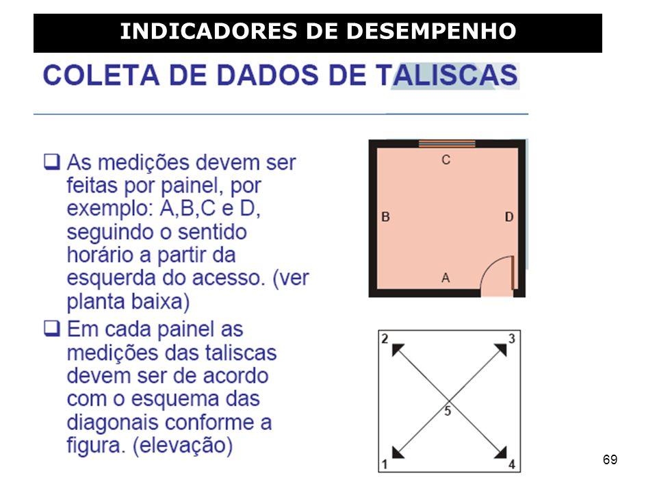 69 INDICADORES DE DESEMPENHO