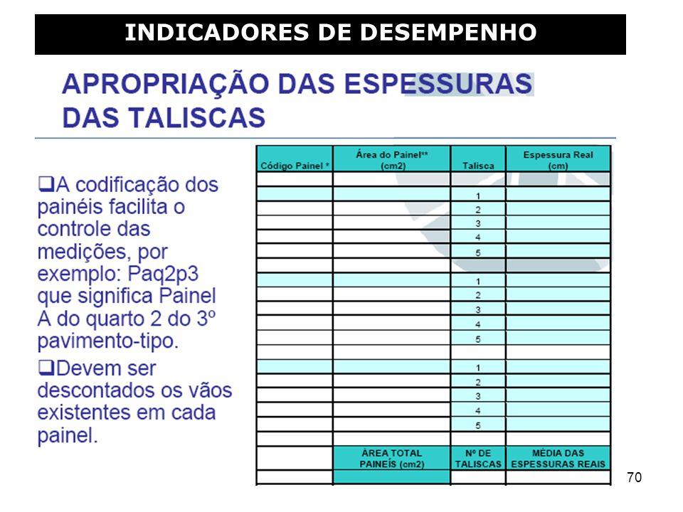 70 INDICADORES DE DESEMPENHO