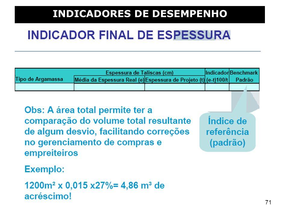 71 INDICADORES DE DESEMPENHO