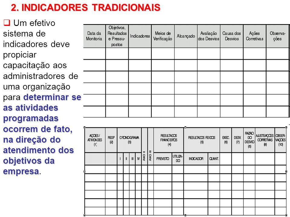 75 determinar se as atividades programadas ocorrem de fato, na direção do atendimento dos objetivos da empresa Um efetivo sistema de indicadores deve