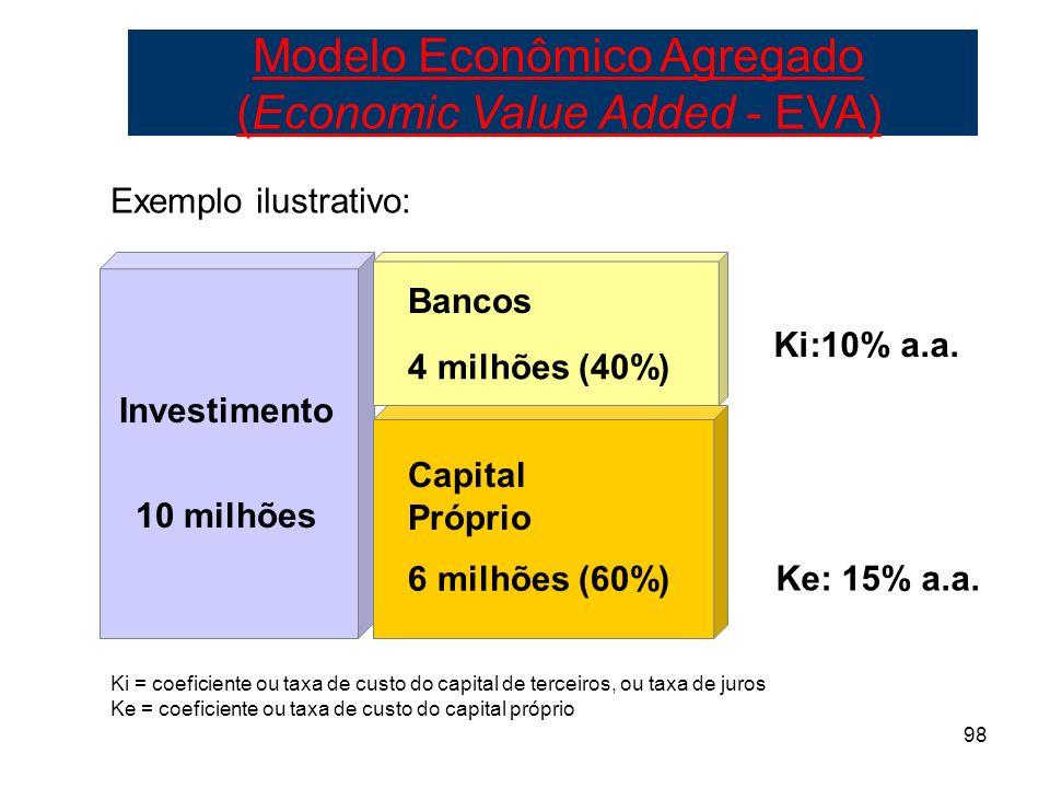 98 10 milhões 4 milhões (40%) 6 milhões (60%) Capital Próprio Bancos Investimento Ki:10% a.a. Ke: 15% a.a. Exemplo ilustrativo: Ki = coeficiente ou ta