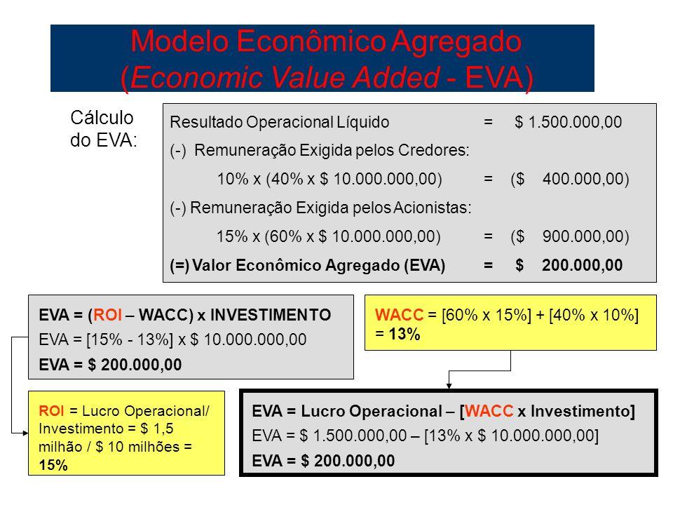 99 Resultado Operacional Líquido = $ 1.500.000,00 (-) Remuneração Exigida pelos Credores: 10% x (40% x $ 10.000.000,00)= ($ 400.000,00) (-) Remuneraçã
