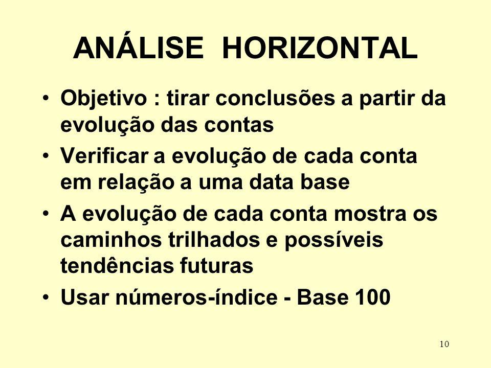 10 ANÁLISE HORIZONTAL Objetivo : tirar conclusões a partir da evolução das contas Verificar a evolução de cada conta em relação a uma data base A evol