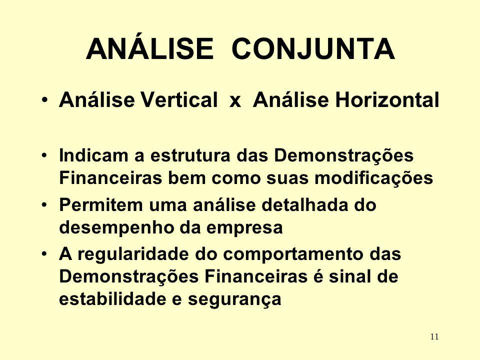 11 ANÁLISE CONJUNTA Análise Vertical x Análise Horizontal Indicam a estrutura das Demonstrações Financeiras bem como suas modificações Permitem uma an