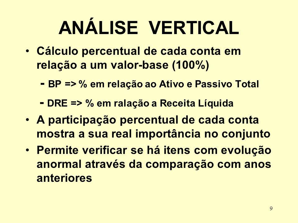 9 ANÁLISE VERTICAL Cálculo percentual de cada conta em relação a um valor-base (100%) - BP => % em relação ao Ativo e Passivo Total - DRE => % em rala