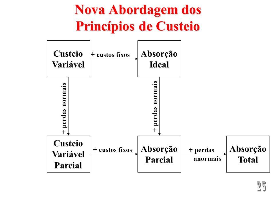 Nova Abordagem dos Princípios de Custeio Dois novos conceitos: –Custeio Variável Parcial: deriva do custeio variável, onde há incorporação dos custos