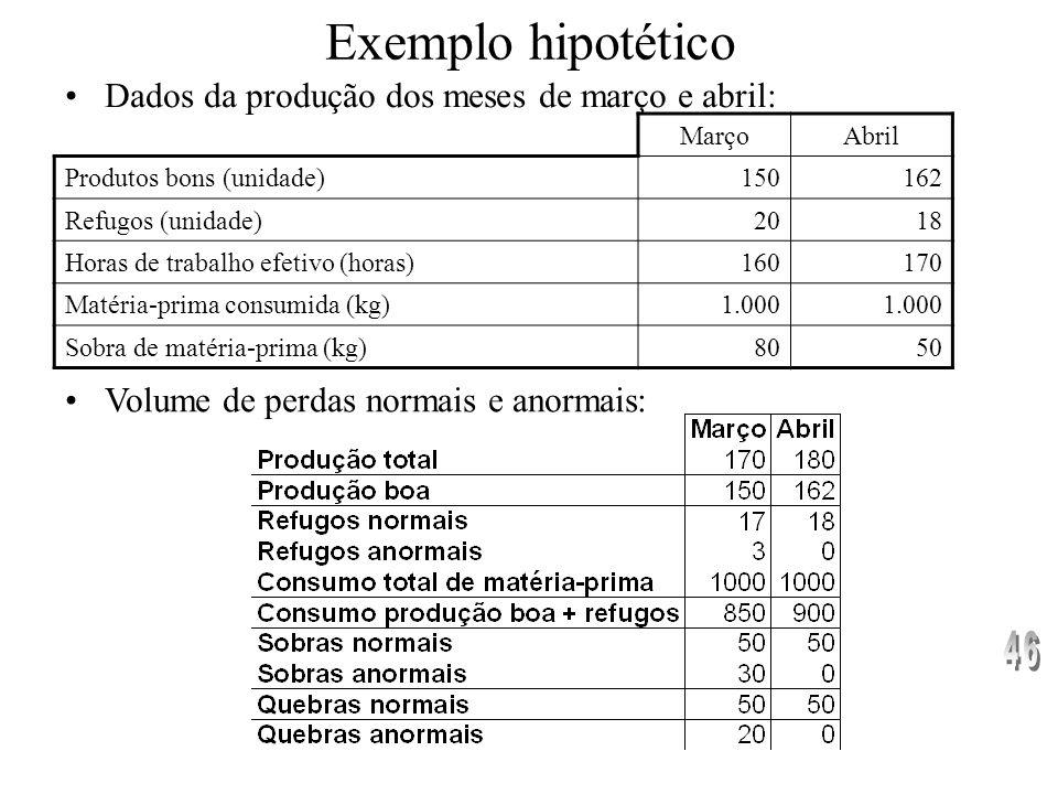 Exemplo hipotético Dados da empresa: –Produção de um único produto A –consumo de 5 kg de matéria-prima Y –tempo de produção de 0,7 horas. –Preço do Kg
