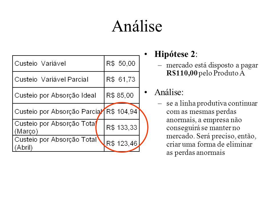 Análise Hipótese 1: –o mercado está disposto a pagar R$ 140,00 pelo Produto A Análise: –Não é preciso se preocupar muito, visto que o mercado absorver