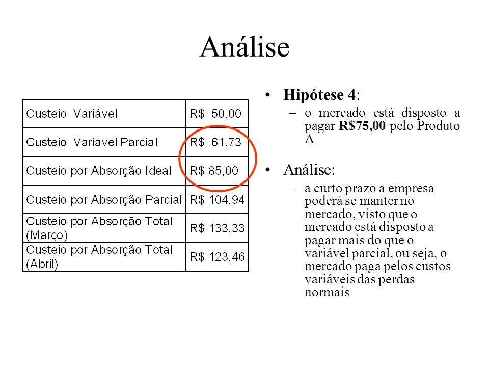 Análise Hipótese 3: –o mercado está disposto a pagar R$95,00 pelo Produto A Análise: –a empresa deverá repensar não apenas as perdas anormais, mas tam